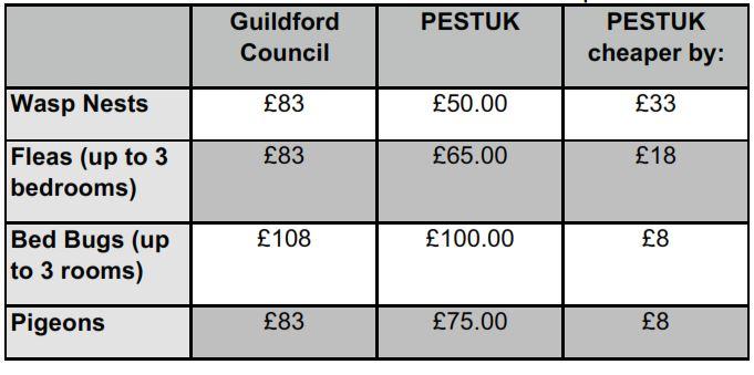 Guildford Council Pest Control & PEST UK prices 2015